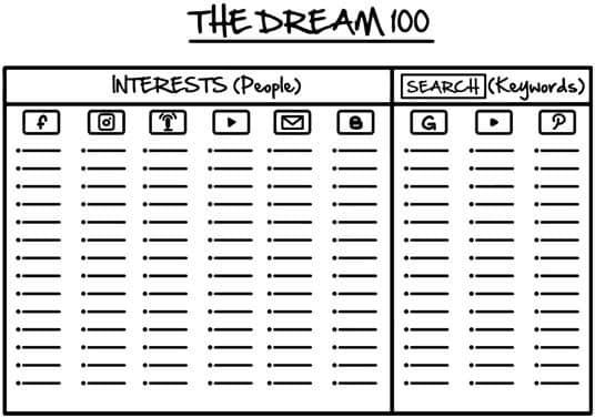 Le Dream 100 traffic secrets russell brunson resume 7