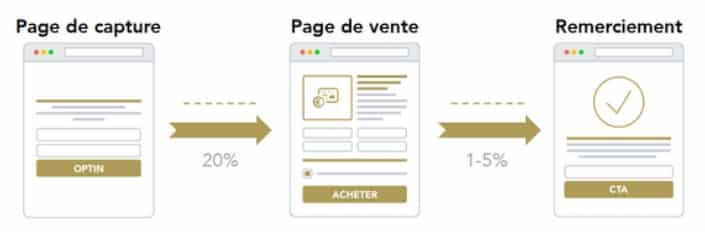 conversion d'un tunnel de vente en ligne