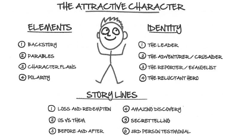 le personnage attractif dotcom secrets